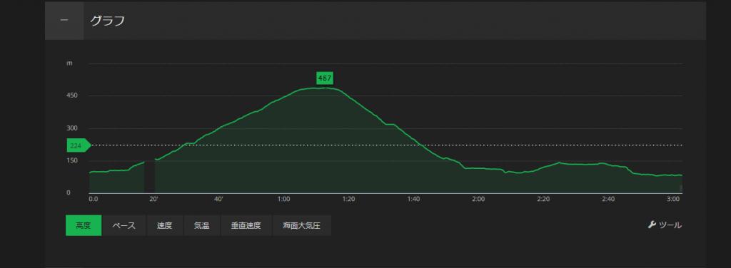 三輪山登拝標高図