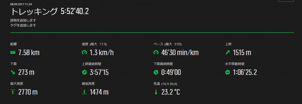 燕岳コースタイム