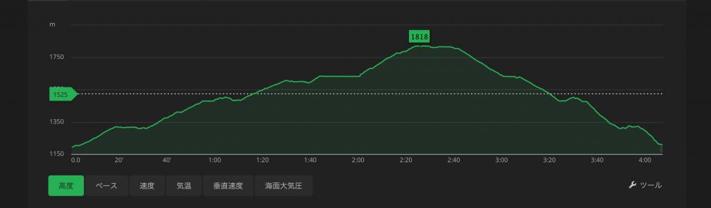 磐梯山八方登山口ルート標高図