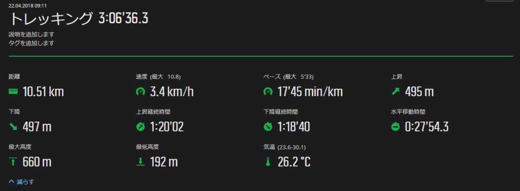 妙見山トレッキングコースタイム
