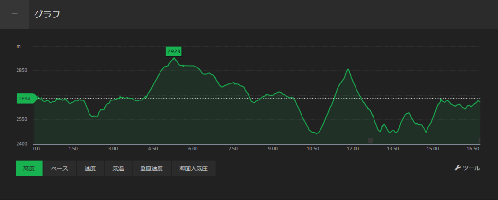燕山荘から蝶ヶ岳ヒュッテの標高図