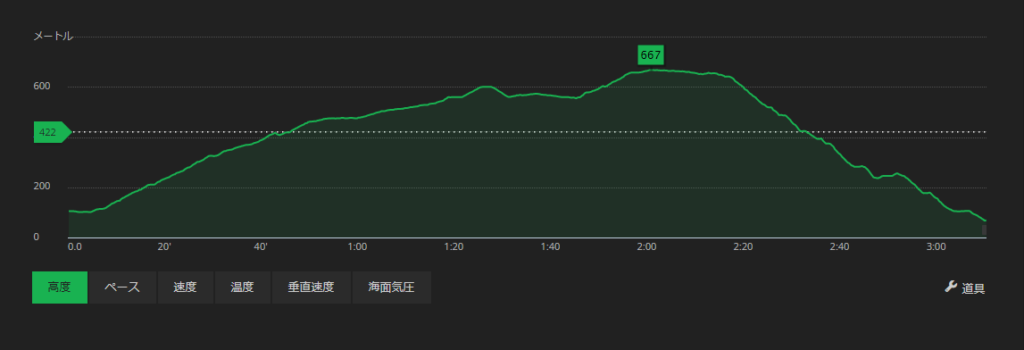 生駒山登山標高図
