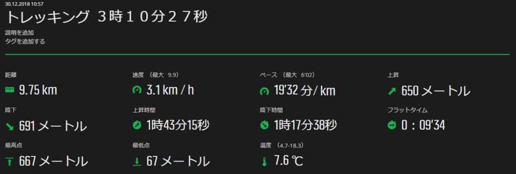 コースタイム・距離